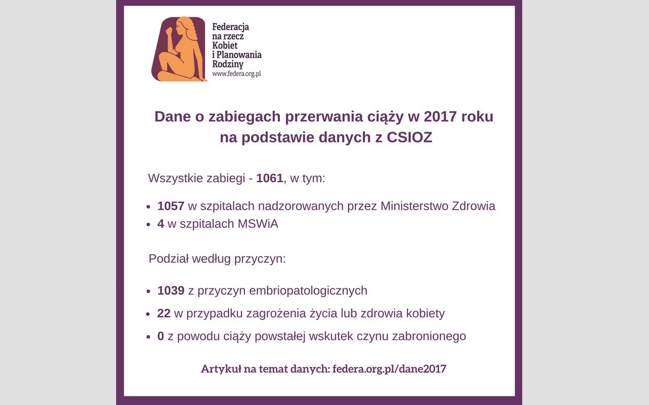 Najnowsze dane o legalnej aborcji w 2017 roku