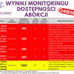 Wyniki monitoringu dostępności aborcji w Rzeszowie