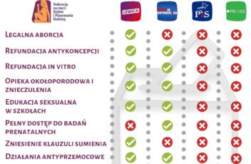 Federa_programy wyborcze-2019- porównanie