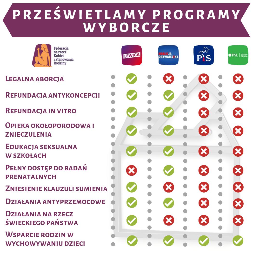 Monitoring programów wyborczych pod kątem zdrowia i praw reprodukcyjnych oraz zwalczania przemocy ze względu na płeć