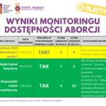 terminacja ciąży w Olsztynie