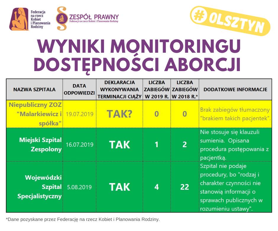 Dostępność zabiegu przerwania ciąży w Olsztynie