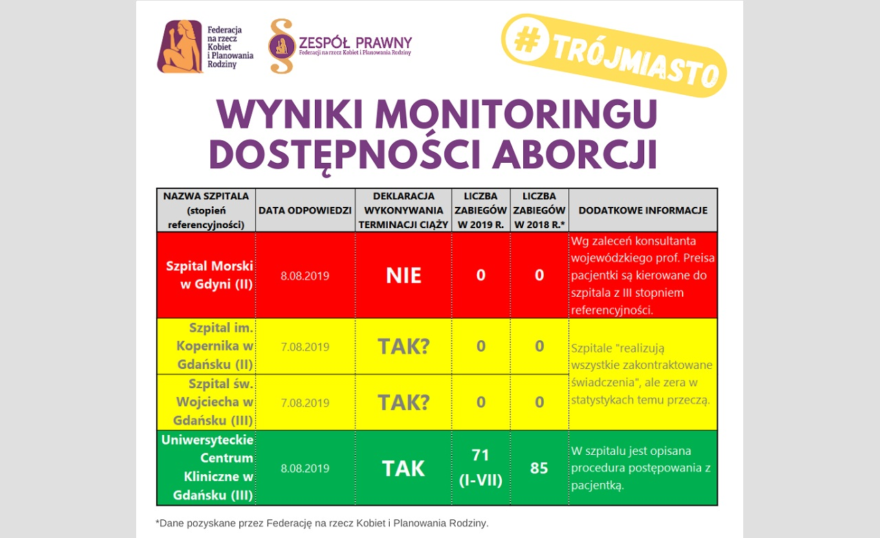 Dostępność zabiegu przerywania ciąży w Trójmieście