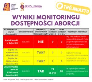 monitoring szpitali terminacja ciaży Trójmiasto
