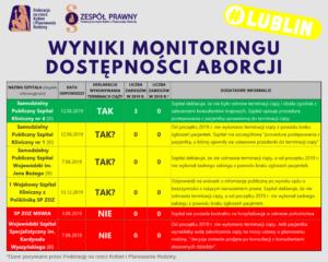 Tabelka z wynikami dostępności aborcji w Lublinie w png