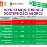 Terminacja ciąży w województwie zachodniopomorskim