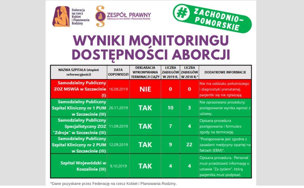 wyniki monitoringu dostęponości aborcji w zachodniopomorskim