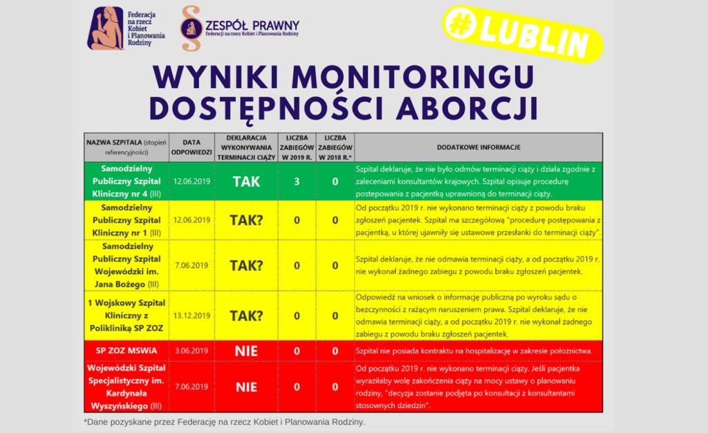 Wyniki monitoringu dostępności aborcji w Lublinie