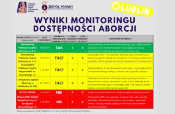 monitoring_terminacja_ciąży_Lublin